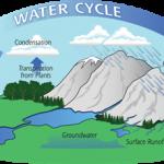 Kuran'da Su ile ilgili Ayetler
